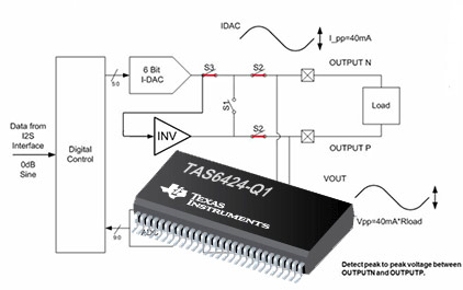 TAS6424-Q1的DC与AC负载诊断功能