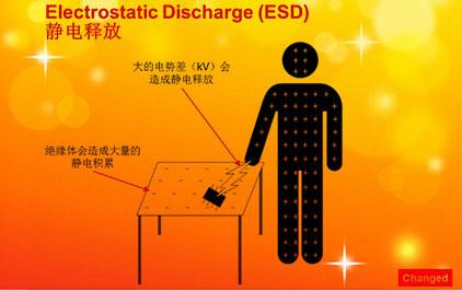 TI Precision Labs静电释放 (ESD)