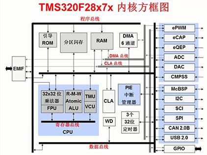 C2000 微控制器培训课程(二)—架构概述(上)