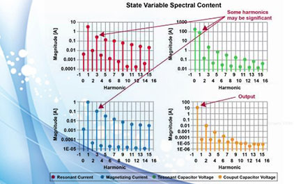 LLC 变换器小信号模型分析