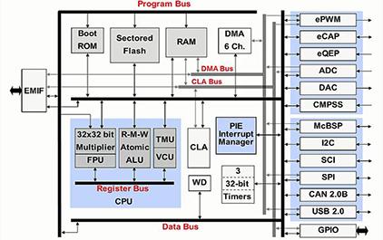 C2837x入门指南(二) — 芯片架构