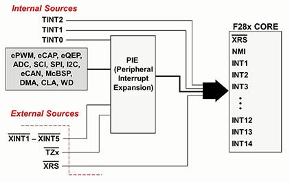 C2837x入门指南(五) — 复位和中断