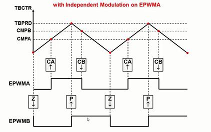 C2837x入门指南(九) — 控制类外设PWM CAP QEP(上)