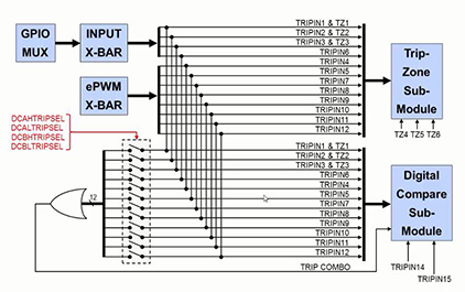 C2837x入门指南(十) — 控制类外设PWM CAP QEP(中)