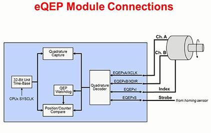 C2837x入门指南(十一) — 控制类外设PWM CAP QEP(下)