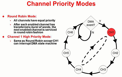 C2837x入门指南(十三) — DMA模块(下)