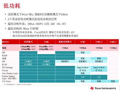 MSP432产品培训(一)-MSP432概览(下)