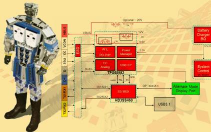 TI和WE的USB 3.1 Type-C解决方案