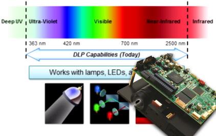 基于AM57xx 和 DLP4500 结构光原理的嵌入式 3D 扫描仪