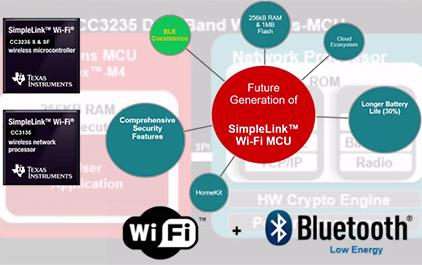 超低功耗以及安全Simpleink WIFI第三代产品新的特点以及Homekit介绍