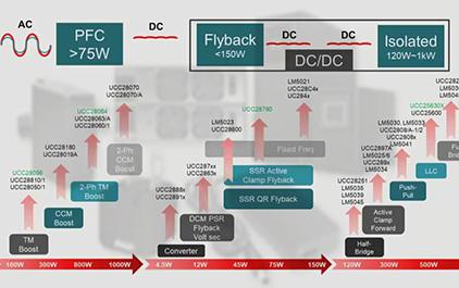 TI的AC-DC产品历史悠久