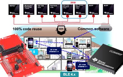 TI 低功耗蓝牙技术与阿里云 IoT 智能生活开放平台 iLOP 的完美结合