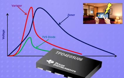 什么是瞬态电压抑制器(TVS)二极管?