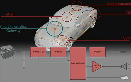 T-Box 系统和方案介绍
