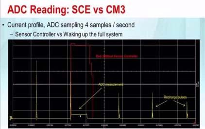 采用CC1310 sub-1 GHz无线MCU的工业物联网