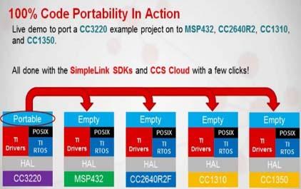采用TI SimpleLink™MCU平台的代码重用演示
