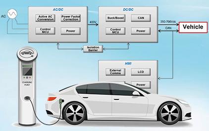 3级EV / DC充电(桩)站设计考虑因素