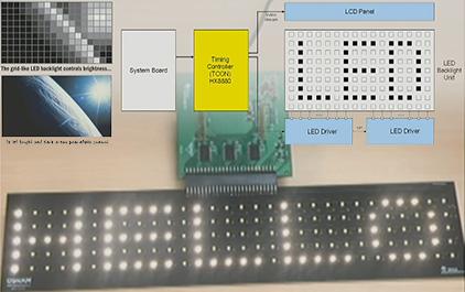 车载 LED 背光驱动技术探讨