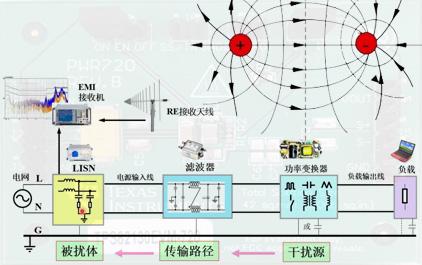 功率变换器电磁干扰及其相关电磁基础