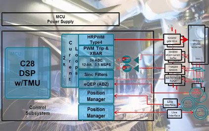 C2000 Piccolo单芯片 - 实现双轴伺服电机和马达控制