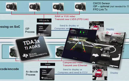 ADAS-车用全景解决方案 - TID3X