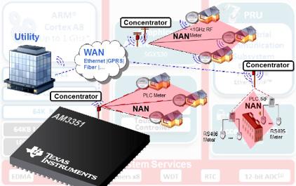 国网采集系统 2.0 TI 解决方案