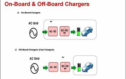 TIC2000在电动车辆上的数字电源应用常见电源拓扑介绍