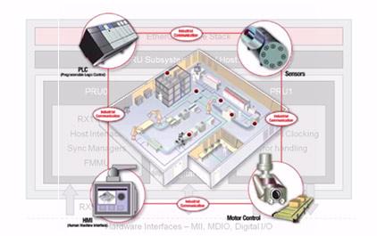 基于 AM57xx 和 AMIC110-120 工业现场总线 EtherCAT 主从解决方案