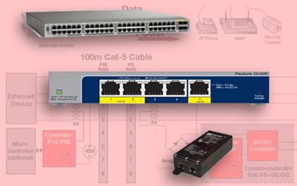 1.1 什么是以太网供电?