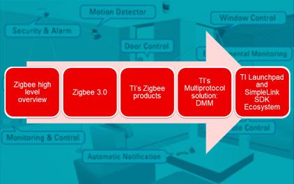 TI Zigbee 3.0及多协议解决方案