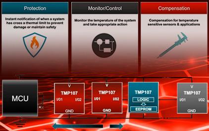 网络研讨会:热监测和保护
