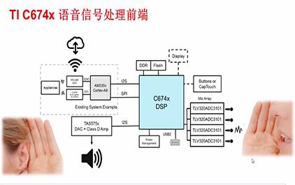 1.2 TI C674X DSP 语音信号处理方案及语音识别三要素