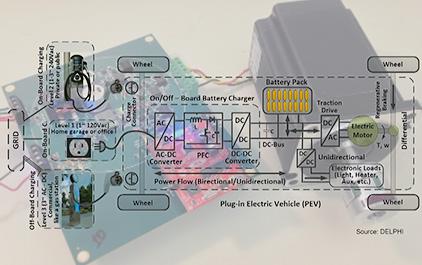 TI EV/HEV 48V 及电机驱动解决方案