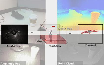 3D TOF占用检测:身体跟踪和计数