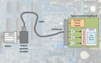 DesignDRIVE位置管理器SIN / COS解决方案简介
