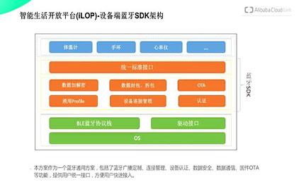1.4 基于 CC2640R2F 和阿里云平台 iLOP 的 SDK 开发您的产品