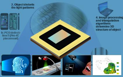 基于 TI DLP®技术的工业创新应用介绍