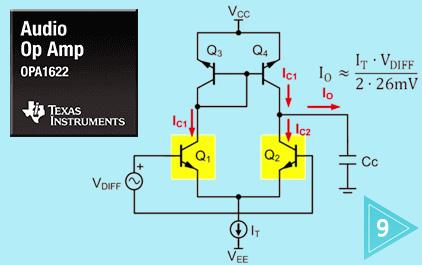 TI 高精度实验室放大器系列 - 低失真运算放大器的设计