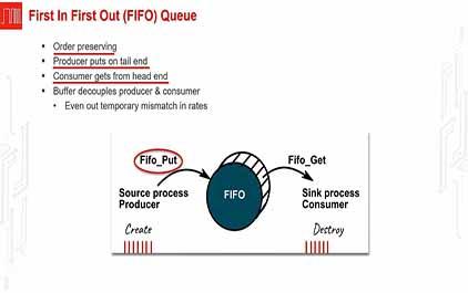TI-RSLK 模块 18 - 讲座视频 - 串行通信 - FIFO
