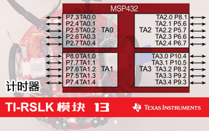 TI-RSLK 模块 13 - 计时器