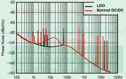 降低负输出电压轨的噪声