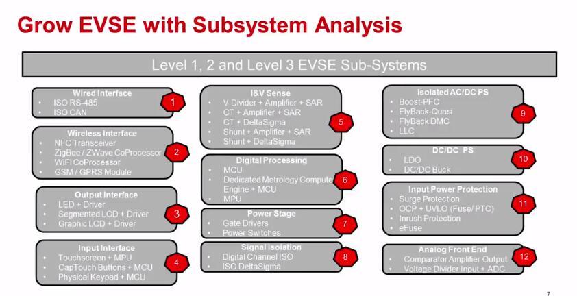 2.1EV充电桩子系统分析