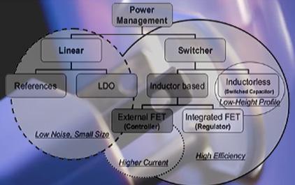 电力电子学概论