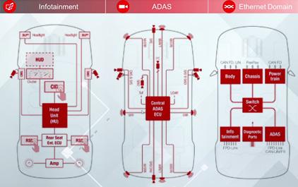 ADAS 主流系统架构介绍与设计挑战