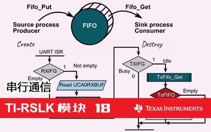 TI-RSLK 模块 18 - 串行通信