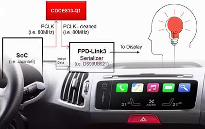 通过FPD-Link实现J6与车载显示器之间稳健接口的设计考虑