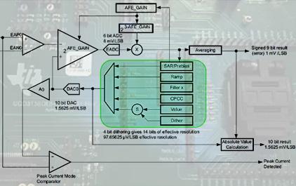 UCD3138模拟前端(AFE)模块