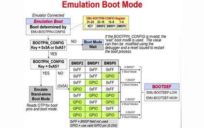 C2000 F2004x 在实时控制系统中的新特性介绍 (2)