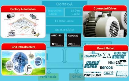 TI 最新 Sitara 处理器 支持多网络协议 兼容更广