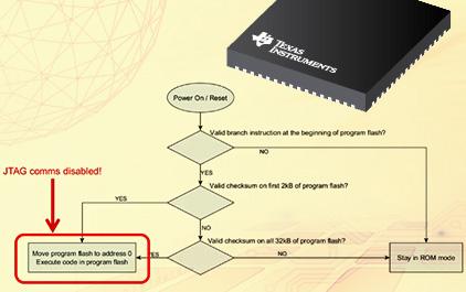 在UCD3138系列上启用JTAG通信
